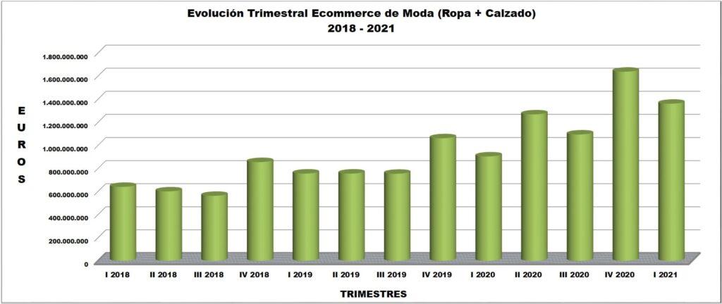 Comercio Electrónico Ropa y Calzado 2018-2021